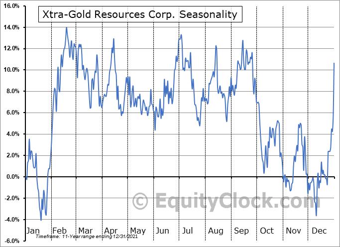 Xtra-Gold Resources Corp. (TSE:XTG.TO) Seasonal Chart