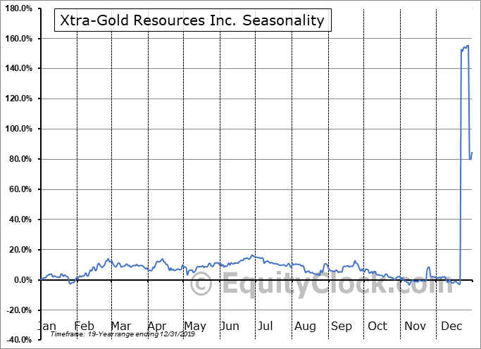 Xtra-Gold Resources Inc. (OTCMKT:XTGRF) Seasonal Chart