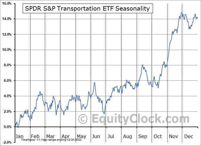 SPDR S&P Transportation ETF (NYSE:XTN) Seasonal Chart