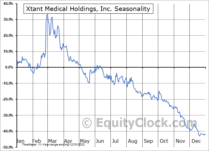 Xtant Medical Holdings, Inc. (AMEX:XTNT) Seasonal Chart