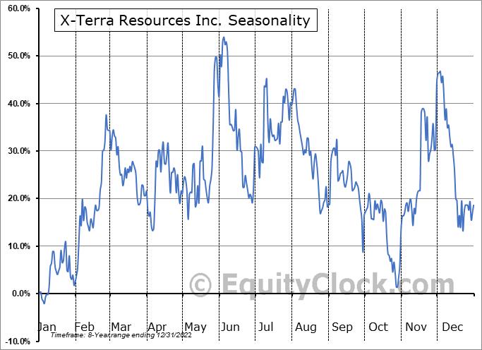 X-Terra Resources Inc. (TSXV:XTT.V) Seasonal Chart