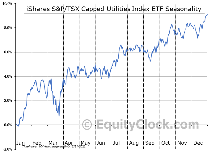 iShares S&P-TSX Capped Utilities Index ETF (TSE:XUT.TO) Seasonal Chart