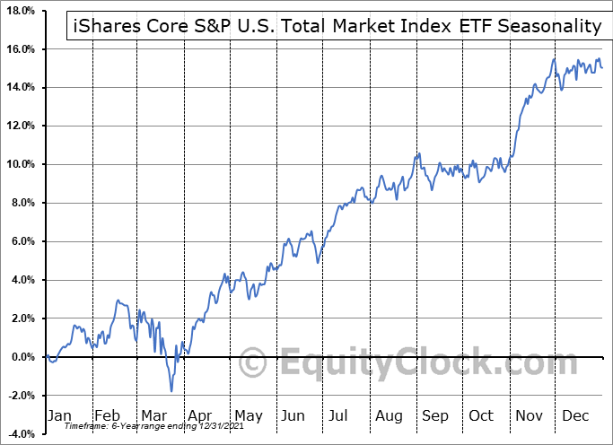 iShares Core S&P U.S. Total Market Index ETF (TSE:XUU.TO) Seasonal Chart
