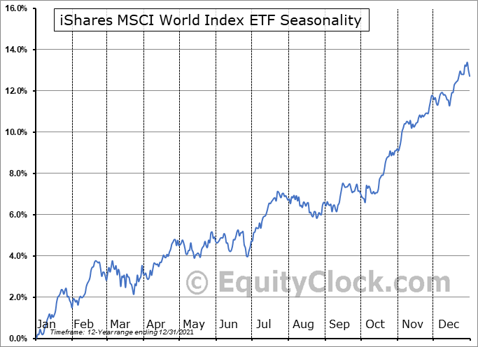 iShares MSCI World Index ETF (TSE:XWD.TO) Seasonal Chart