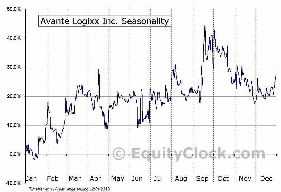 Avante Logixx Inc. (TSXV:XX.V) Seasonal Chart
