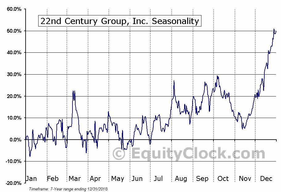 22nd Century Group, Inc. (AMEX:XXII) Seasonal Chart