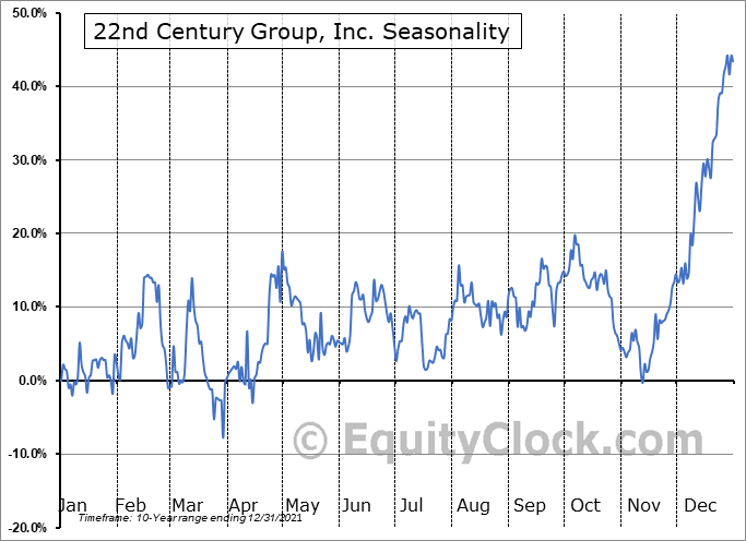 22nd Century Group, Inc. (AMEX:XXII) Seasonal Chart