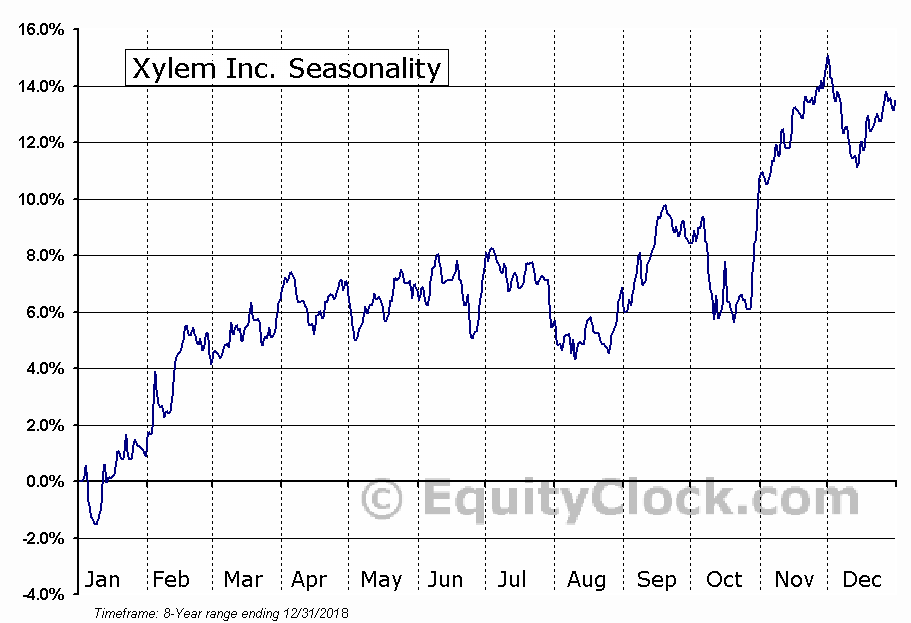 Xylem Inc. (NYSE:XYL) Seasonal Chart