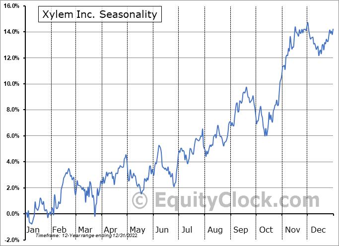Xylem Inc. (NYSE:XYL) Seasonal Chart