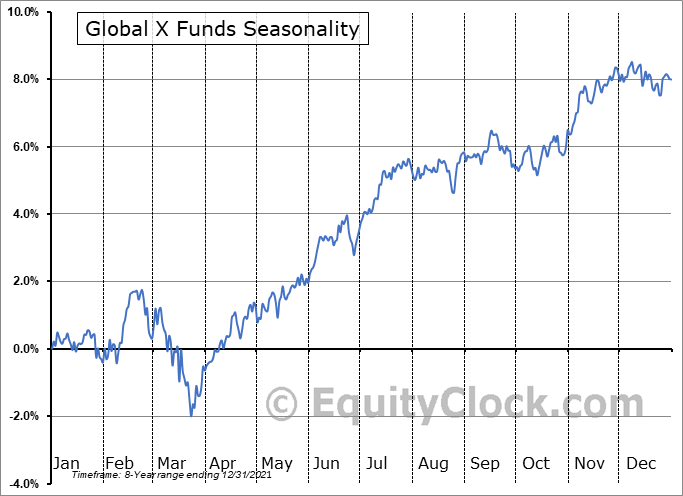 Global X Funds (AMEX:XYLD) Seasonal Chart