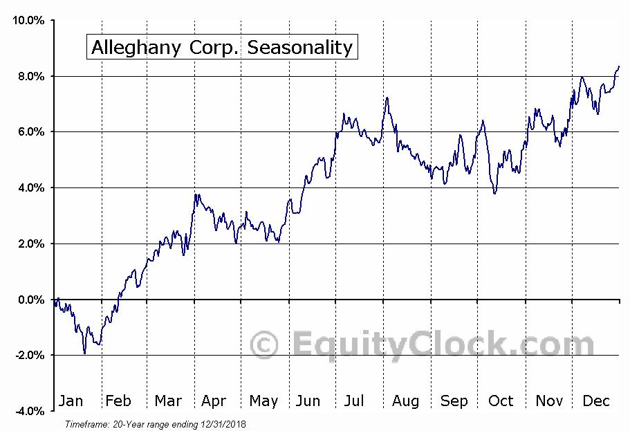 Alleghany Corp. (NYSE:Y) Seasonal Chart