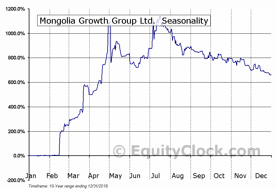 Mongolia Growth Group Ltd.  (TSXV:YAK.V) Seasonal Chart