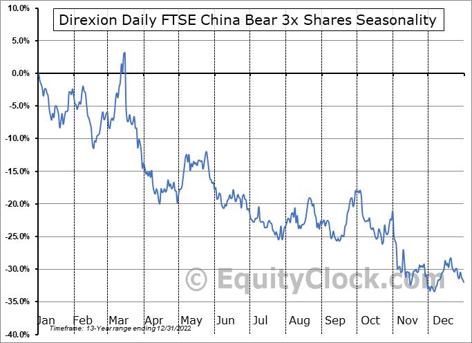Direxion Daily FTSE China Bear 3x Shares (AMEX:YANG) Seasonal Chart