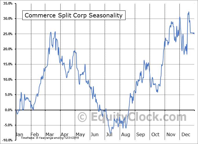 Commerce Split Corp (TSE:YCM.TO) Seasonal Chart