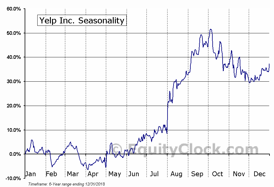 Yelp Inc. (NYSE:YELP) Seasonal Chart