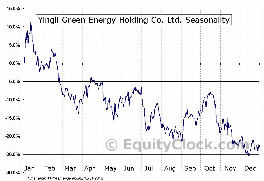 Yingli Green Energy Holding Co. Ltd. (OTCMKT:YGEHY) Seasonal Chart