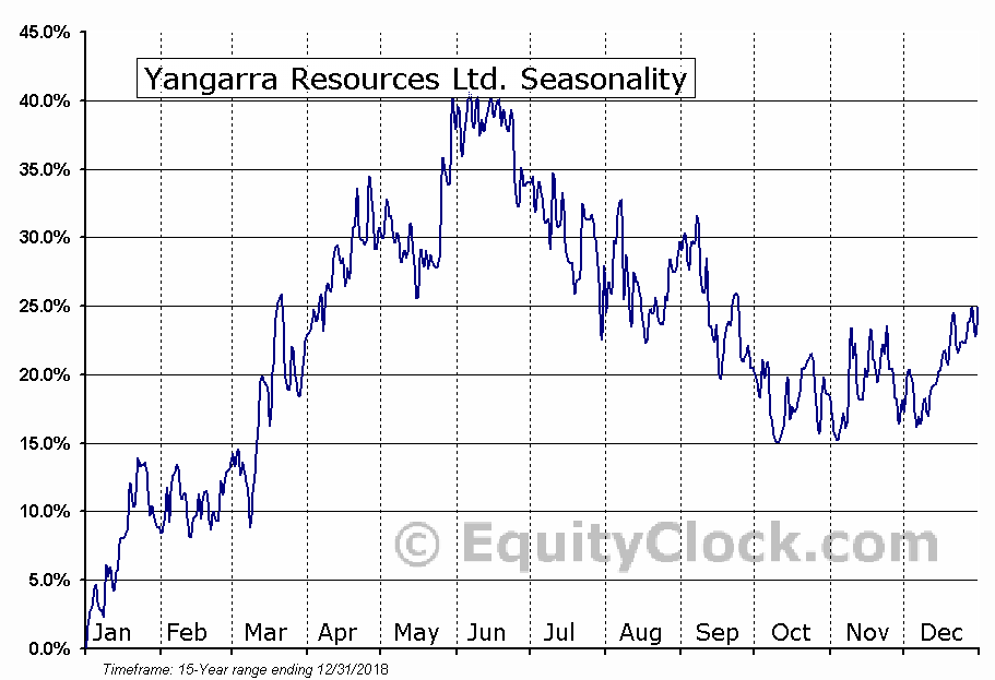 Yangarra Resources (TSE:YGR) Seasonal Chart