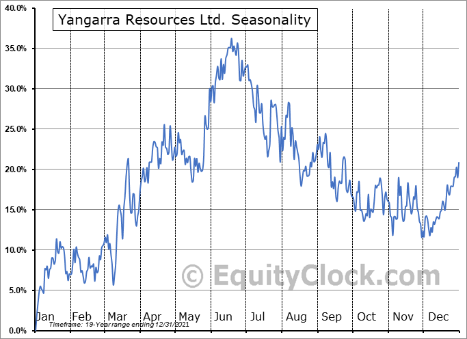 Yangarra Resources Ltd. (TSE:YGR.TO) Seasonal Chart