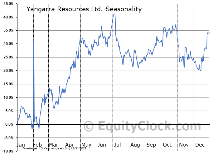 Yangarra Resources Ltd. (OTCMKT:YGRAF) Seasonal Chart