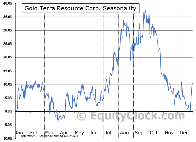 Gold Terra Resource Corp. (OTCMKT:YGTFF) Seasonal Chart