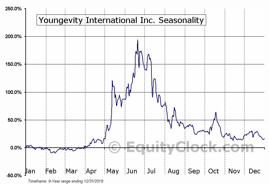 Youngevity International Inc. (NASD:YGYI) Seasonal Chart