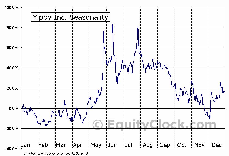 Yippy Inc. (OTCMKT:YIPI) Seasonal Chart