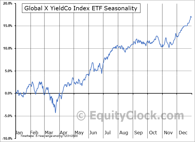 Global X YieldCo Index ETF (NASD:YLCO) Seasonal Chart