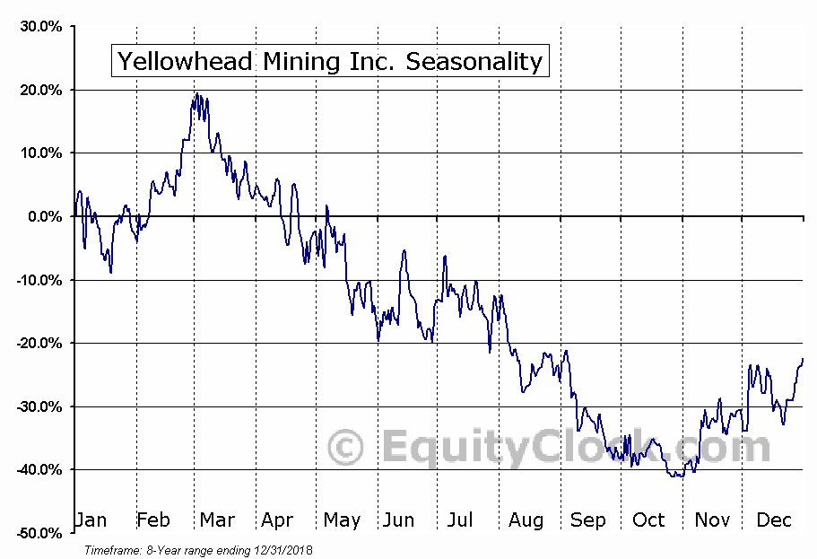 Yellowhead Mining Inc. (TSXV:YMI.V) Seasonal Chart