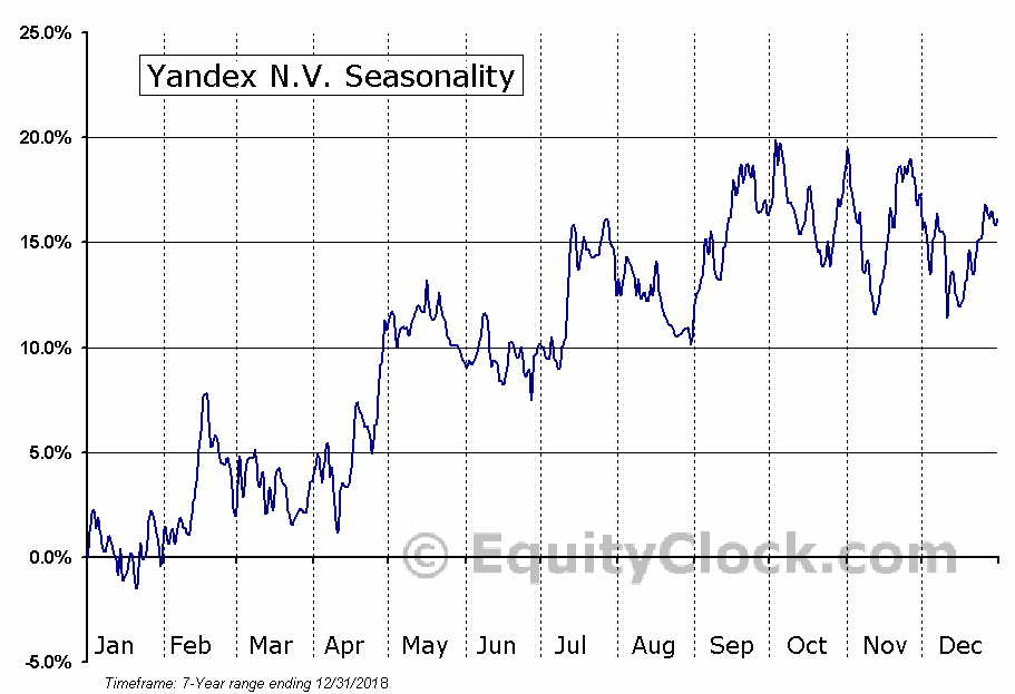 Yandex N.V. (NASD:YNDX) Seasonal Chart