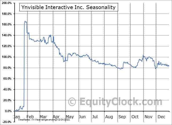 Ynvisible Interactive Inc. (OTCMKT:YNVYF) Seasonal Chart