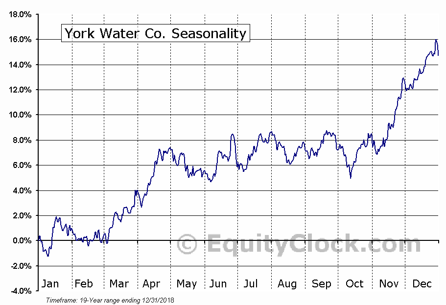 York Water Co. (NASD:YORW) Seasonal Chart