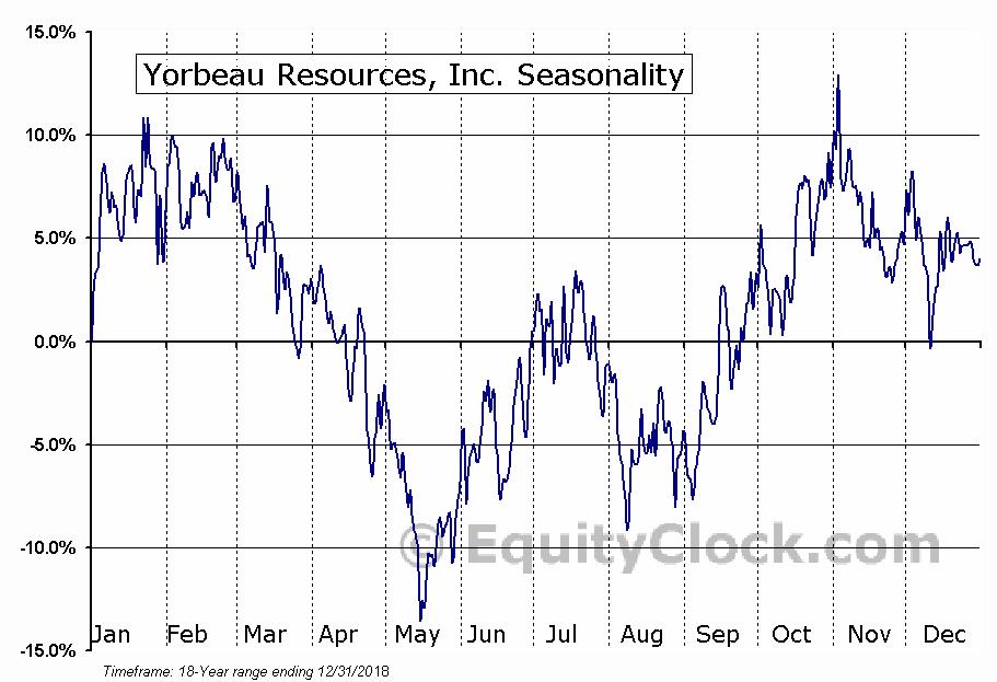 Yorbeau Resources (TSE:YRB) Seasonal Chart