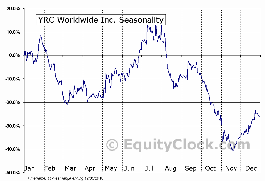 YRC Worldwide Inc. (NASD:YRCW) Seasonal Chart
