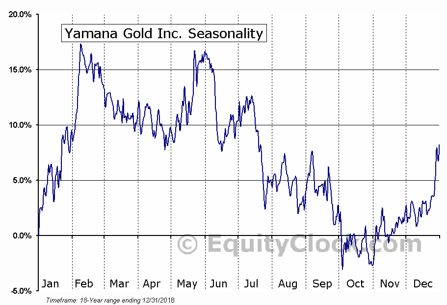 Yamana Gold Inc. (TSE:YRI.TO) Seasonal Chart