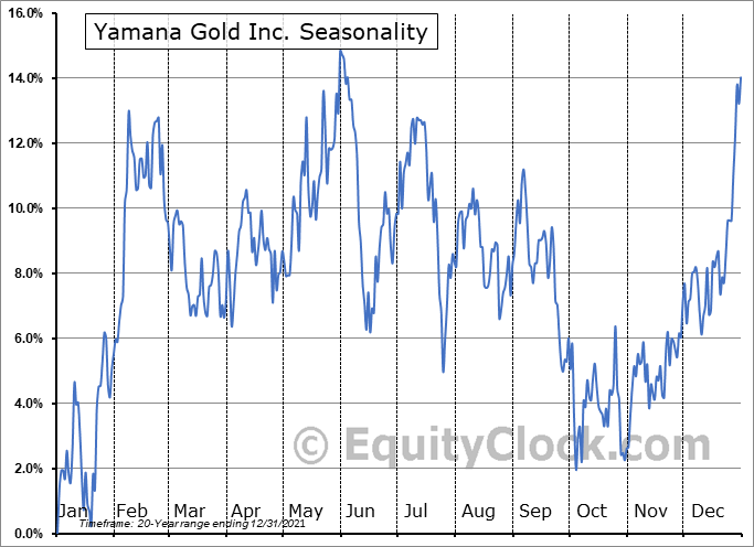 Yamana Gold Inc. (TSE:YRI.TO) Seasonal Chart