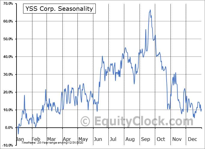 YSS Corp. (TSXV:YSS.V) Seasonal Chart