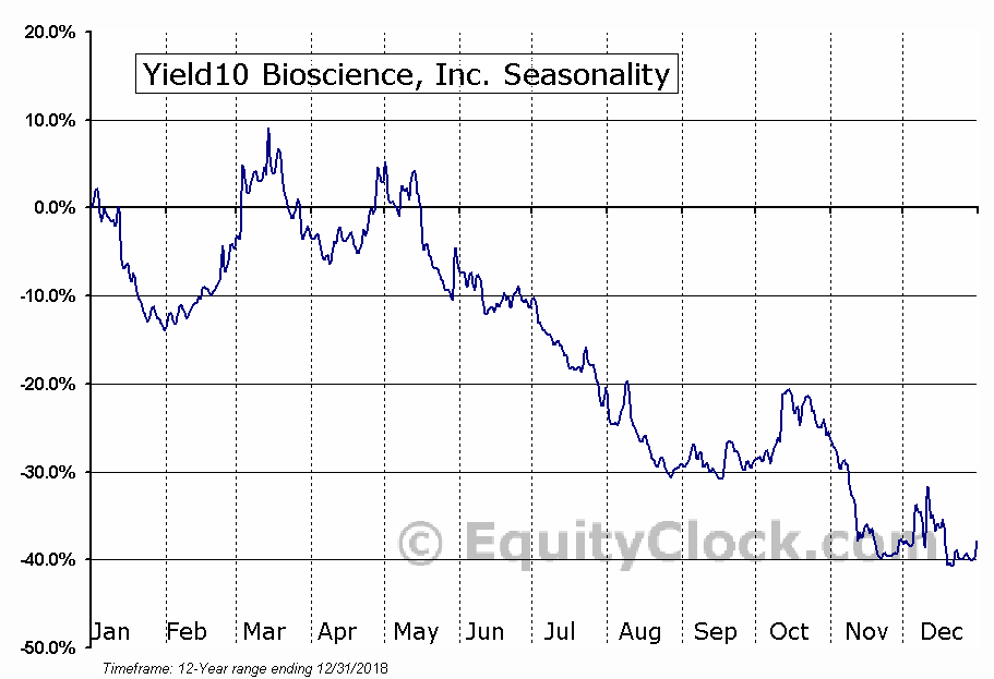 Yield10 Bioscience, Inc. (NASD:YTEN) Seasonal Chart