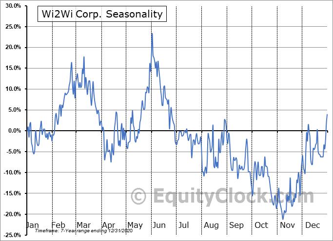 Wi2Wi Corp. (TSXV:YTY.V) Seasonal Chart