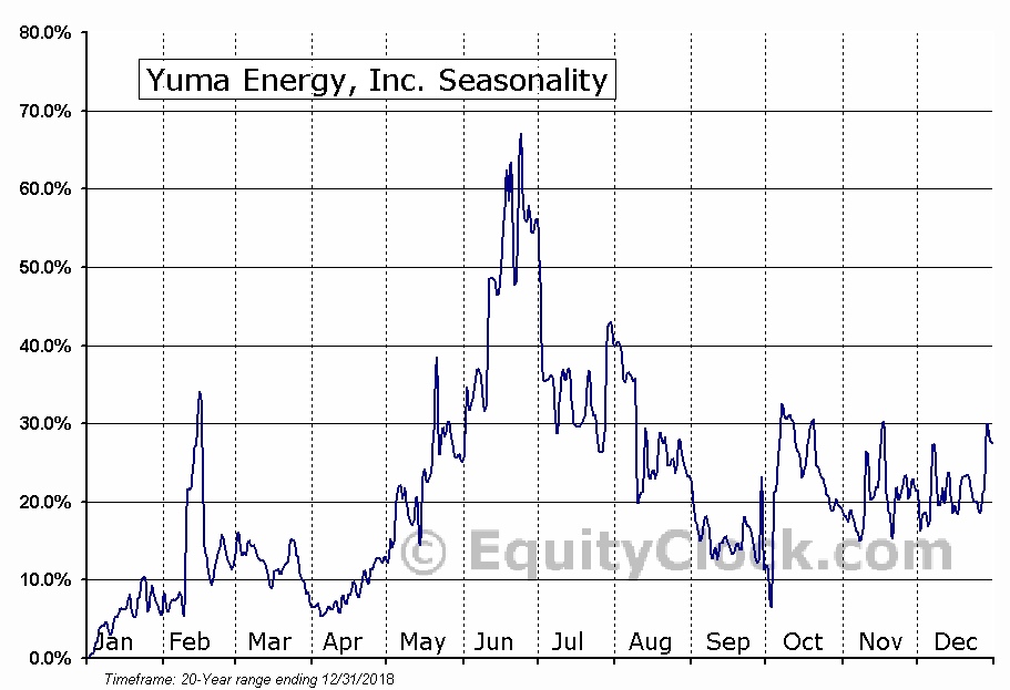 Yuma Energy, Inc. (AMEX:YUMA) Seasonal Chart