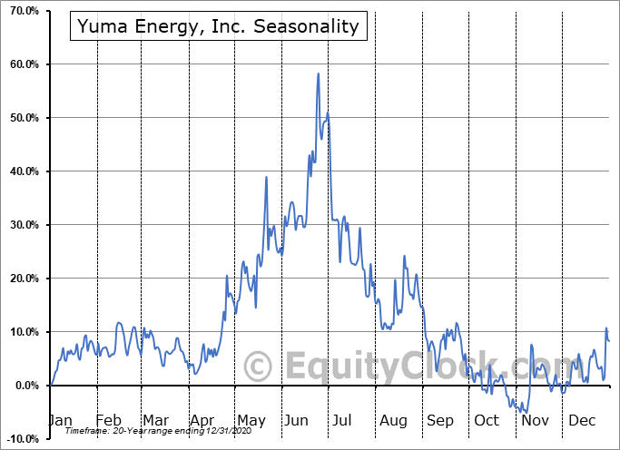 Yuma Energy, Inc. (OTCMKT:YUMAQ) Seasonal Chart