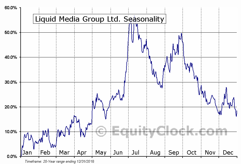 Liquid Media Group Ltd. (NASD:YVR) Seasonal Chart
