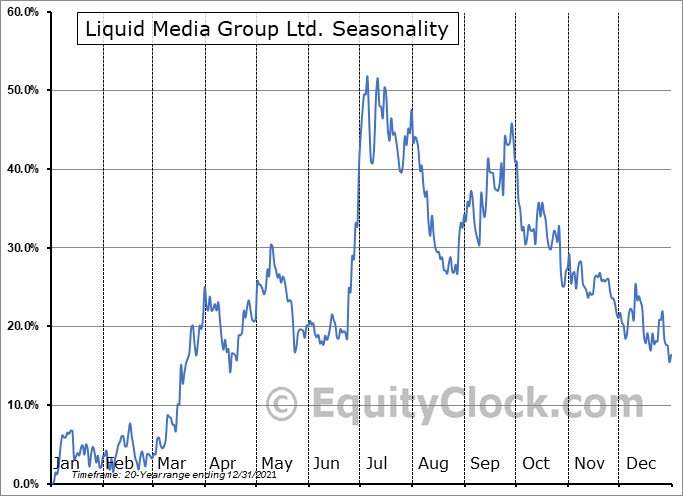 Liquid Media Group Ltd. (NASD:YVR) Seasonal Chart