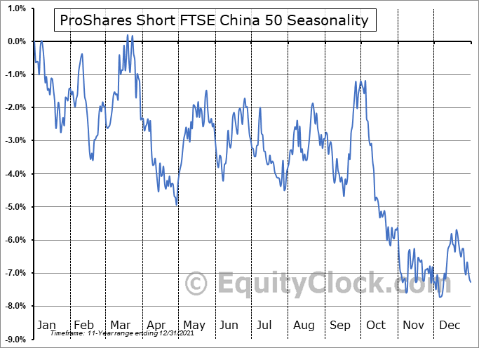 ProShares Short FTSE China 50 (NYSE:YXI) Seasonal Chart
