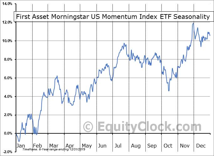 First Asset Morningstar US Momentum Index ETF (Unhedged) (TSE:YXM-B.TO) Seasonal Chart