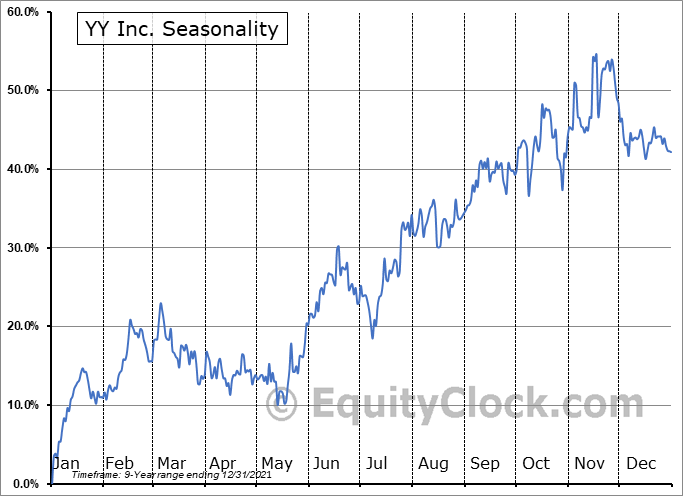 YY Inc. (NASD:YY) Seasonal Chart