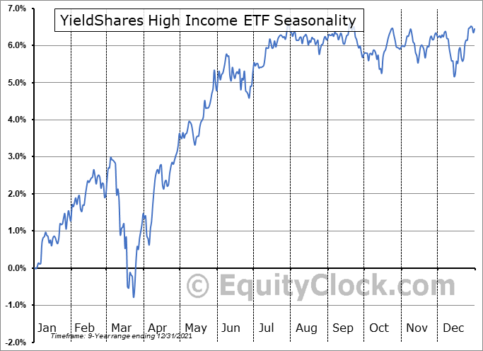YieldShares High Income ETF (AMEX:YYY) Seasonal Chart