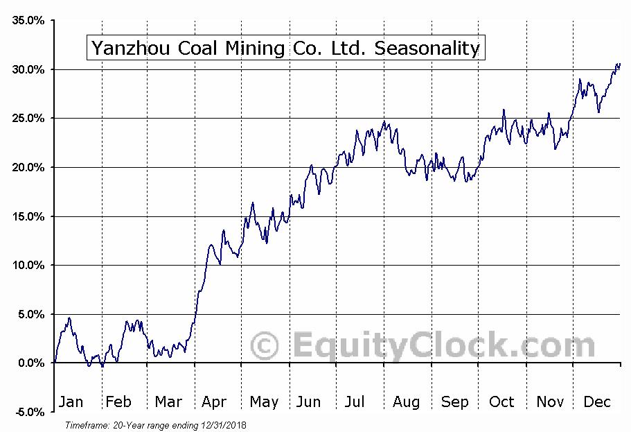 Yanzhou Coal Mining Co. Ltd. (OTCMKT:YZCAY) Seasonal Chart