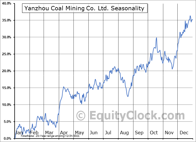Yanzhou Coal Mining Co. Ltd. (OTCMKT:YZCAY) Seasonal Chart
