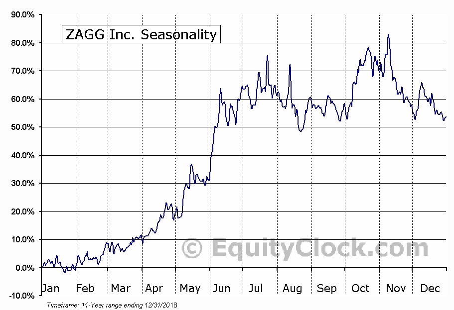 ZAGG Inc. (NASD:ZAGG) Seasonal Chart