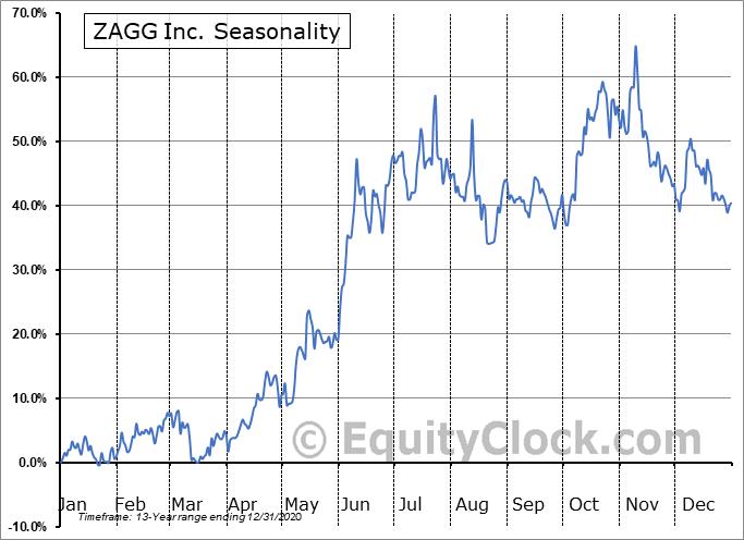 ZAGG Inc. (NASD:ZAGG) Seasonal Chart